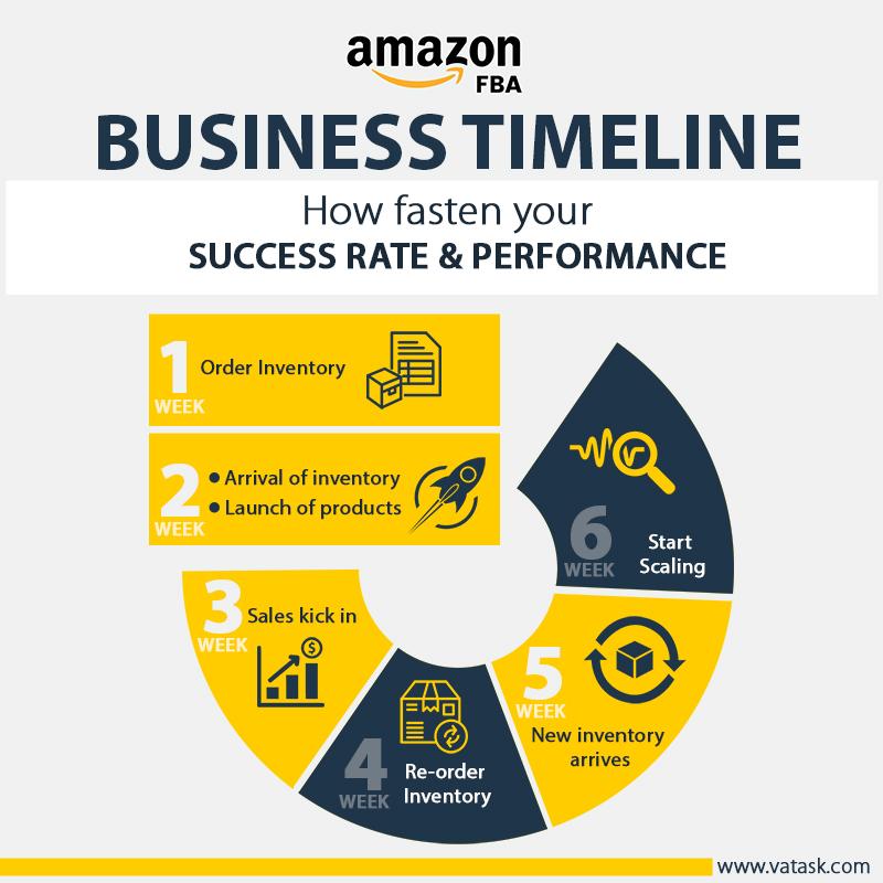 amazon fba business model